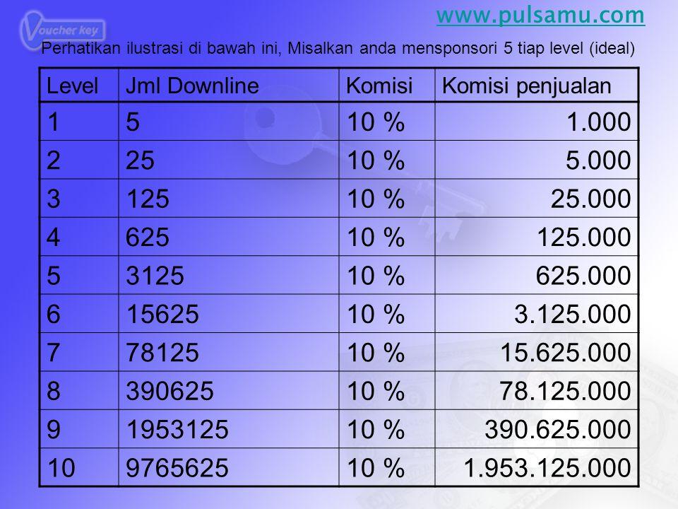 LevelJml DownlineKomisiKomisi penjualan 1510 %1.000 22510 %5.000 312510 %25.000 462510 %125.000 5312510 %625.000 61562510 %3.125.000 77812510 %15.625.000 839062510 %78.125.000 9195312510 %390.625.000 10976562510 %1.953.125.000 Perhatikan ilustrasi di bawah ini, Misalkan anda mensponsori 5 tiap level (ideal) www.pulsamu.com