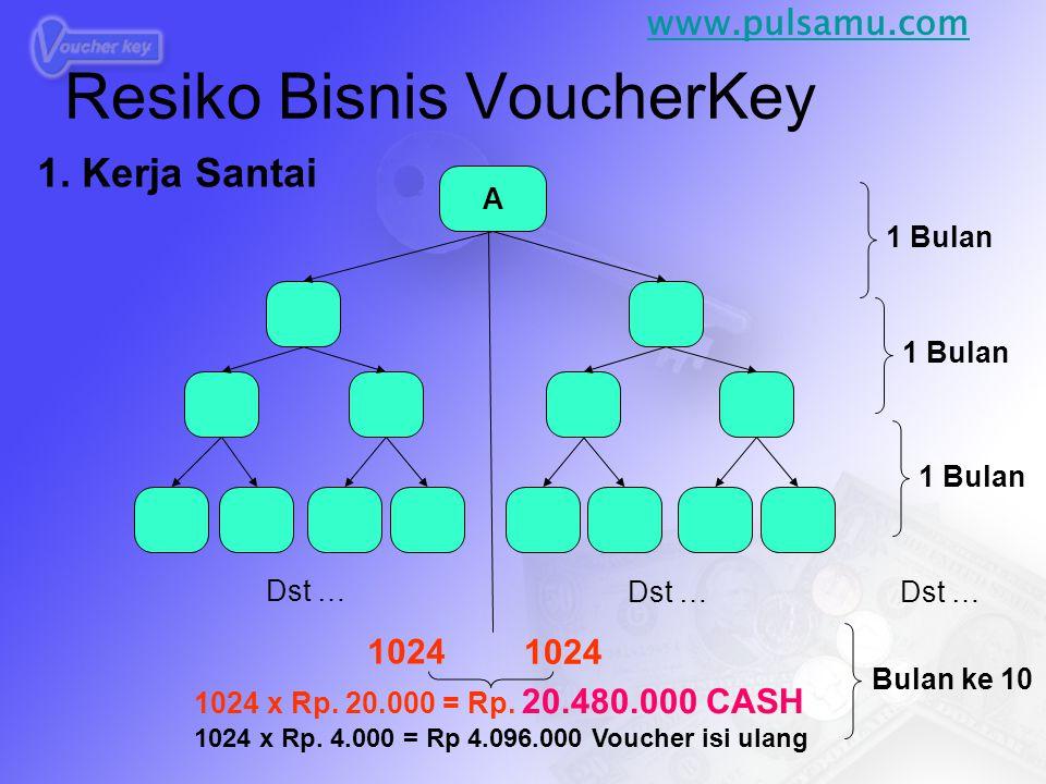 A 1 Bulan Bulan ke 10 Dst … 1024 1024 x Rp. 20.000 = Rp. 20.480.000 CASH 1024 x Rp. 4.000 = Rp 4.096.000 Voucher isi ulang Resiko Bisnis VoucherKey 1.