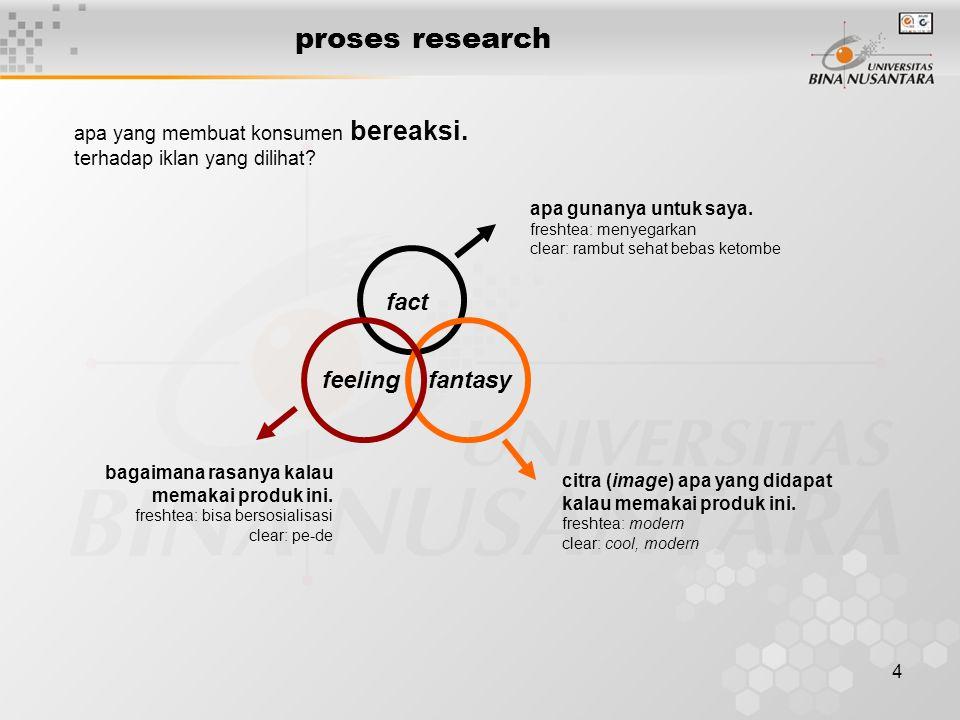 4 proses research apa yang membuat konsumen bereaksi. terhadap iklan yang dilihat? fact fantasyfeeling apa gunanya untuk saya. freshtea: menyegarkan c