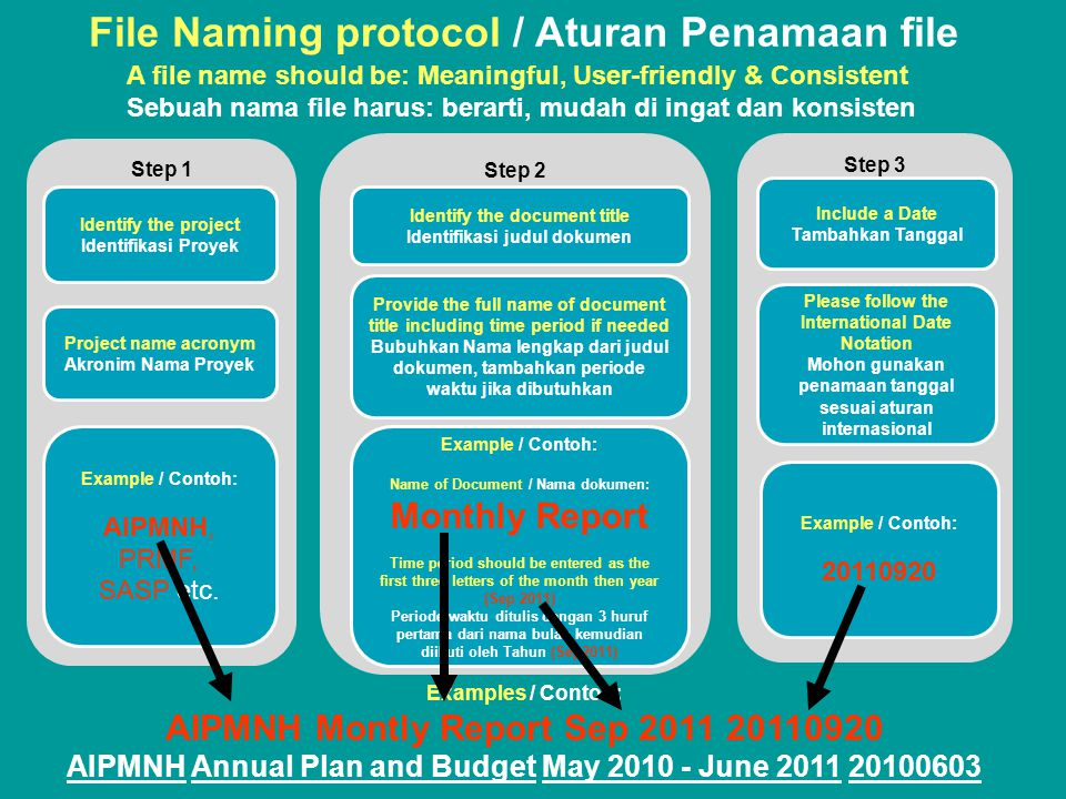 File Naming protocol / Aturan Penamaan file Step 1 Identify the project Identifikasi Proyek Project name acronym Akronim Nama Proyek Example / Contoh: AIPMNH, PRMF, SASP etc.