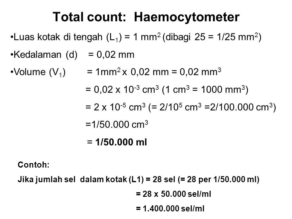 Total count: Haemocytometer •Luas kotak di tengah (L 1 ) = 1 mm 2 (dibagi 25 = 1/25 mm 2 ) •Kedalaman (d) = 0,02 mm •Volume (V 1 ) = 1mm 2 x 0,02 mm =