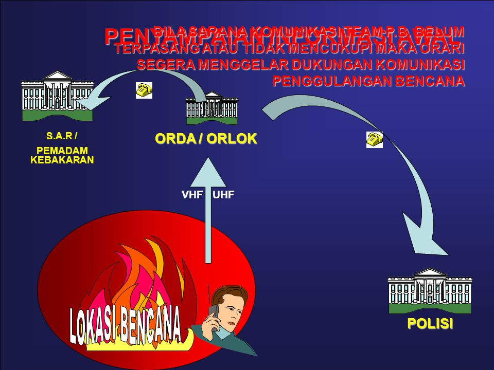 POLISI ORDA / ORLOK VHF / UHF S.A.R / PEMADAM KEBAKARAN PENYAMPAIAN INFORMASI AWAL BILA SARANA KOMUNIKASI TEAM P.B.