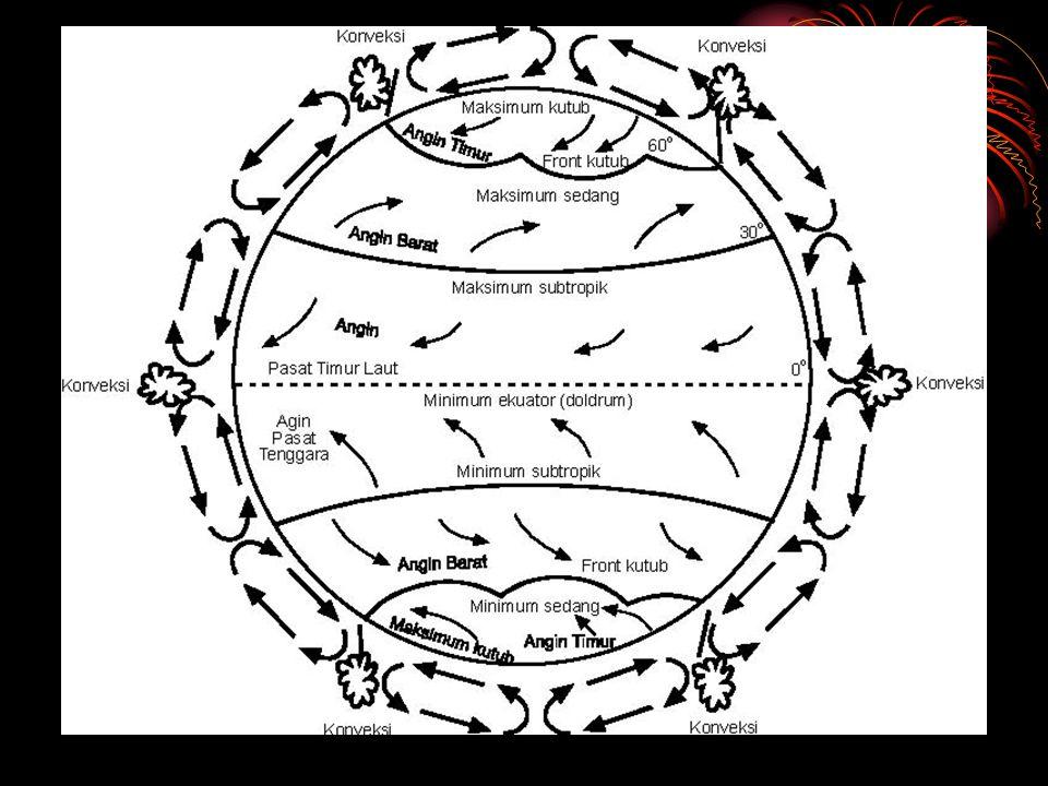 Sistem Angin 1)Angin Passat Angin passat adalah angin bertiup tetap sepanjang tahun dari daerah subtropik menuju ke daerah ekuator (khatulistiwa). Lih