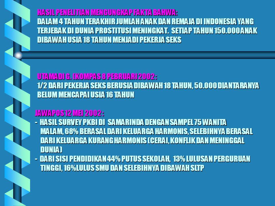 HASIL PENELITIAN MENGUNGKAP FAKTA BAHWA: DALAM 4 TAHUN TERAKHIR JUMLAH ANAK DAN REMAJA DI INDONESIA YANG TERJEBAK DI DUNIA PROSTITUSI MENINGKAT.