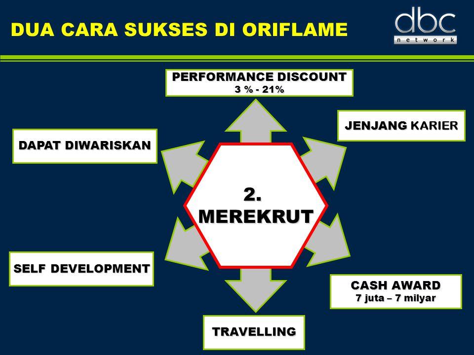 DUA CARA SUKSES DI ORIFLAME PERFORMANCE DISCOUNT 3 % - 21% JENJANG KARIER CASH AWARD 7 juta – 7 milyar TRAVELLING DAPAT DIWARISKAN SELF DEVELOPMENT 2.
