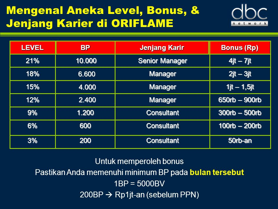 Mengenal Aneka Level, Bonus, & Jenjang Karier di ORIFLAME Untuk memperoleh bonus Pastikan Anda memenuhi minimum BP pada bulan tersebut 1BP = 5000BV 20