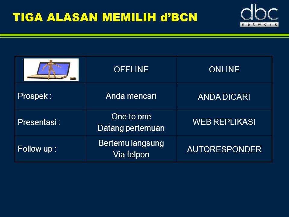 TIGA ALASAN MEMILIH d'BCN ONLINEOFFLINE Follow up : Presentasi : Prospek : AUTORESPONDER Bertemu langsung Via telpon WEB REPLIKASI One to one Datang p