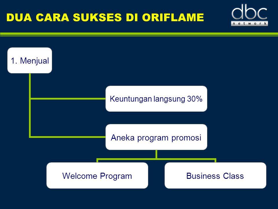 DUA CARA SUKSES DI ORIFLAME 1. Menjual Keuntungan langsung 30% Aneka program promosi Welcome Program Business Class