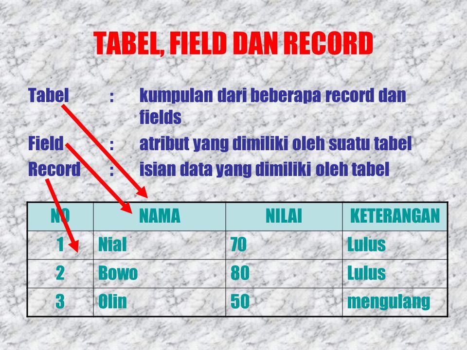 TABEL, FIELD DAN RECORD Tabel:kumpulan dari beberapa record dan fields Field:atribut yang dimiliki oleh suatu tabel Record:isian data yang dimiliki oleh tabel NONAMANILAIKETERANGAN 1Nial70Lulus 2Bowo80Lulus 3Olin50mengulang
