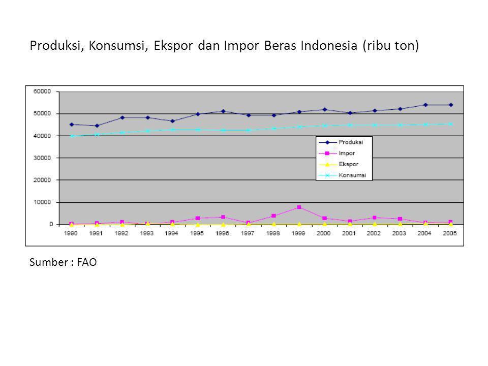Produksi, Konsumsi, Ekspor dan Impor Beras Indonesia (ribu ton) Sumber : FAO