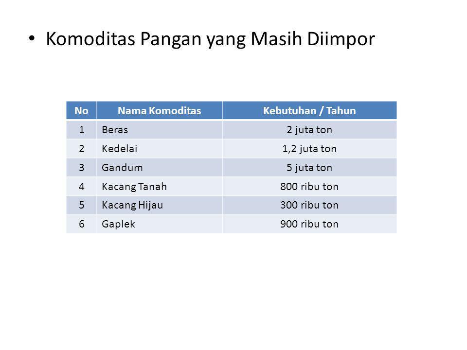 • Komoditas Pangan yang Masih Diimpor NoNama KomoditasKebutuhan / Tahun 1Beras2 juta ton 2Kedelai1,2 juta ton 3Gandum5 juta ton 4Kacang Tanah800 ribu ton 5Kacang Hijau300 ribu ton 6Gaplek900 ribu ton