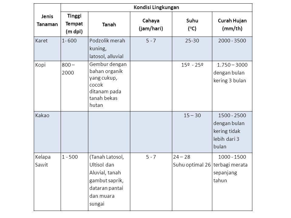 Jenis Tanaman Kondisi Lingkungan Tinggi Tempat (m dpl) Tanah Cahaya (jam/hari) Suhu ( o C) Curah Hujan (mm/th) Karet1- 600 Podzolik merah kuning, latosol, alluvial 5 - 725-302000 - 3500 Kopi 800 – 2000 Gembur dengan bahan organik yang cukup, cocok ditanam pada tanah bekas hutan 15º - 25º 1.750 – 3000 dengan bulan kering 3 bulan Kakao15 – 30 1500 - 2500 dengan bulan kering tidak lebih dari 3 bulan Kelapa Sawit 1 - 500(Tanah Latosol, Ultisol dan Aluvial, tanah gambut saprik, dataran pantai dan muara sungai 5 - 724 – 28 Suhu optimal 26 1000 - 1500 terbagi merata sepanjang tahun