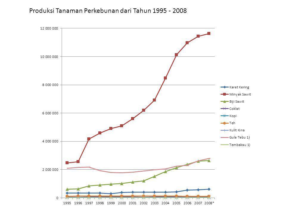 Produksi Tanaman Perkebunan dari Tahun 1995 - 2008