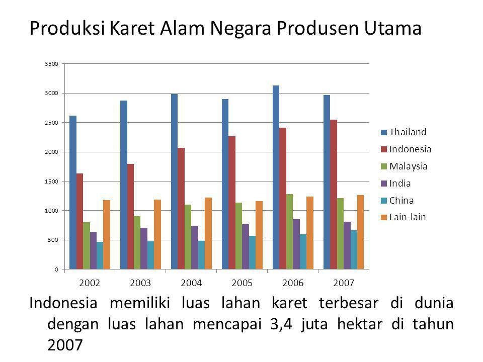 Produksi Karet Alam Negara Produsen Utama Indonesia memiliki luas lahan karet terbesar di dunia dengan luas lahan mencapai 3,4 juta hektar di tahun 2007