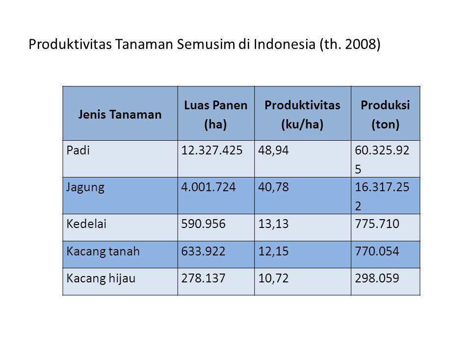 Produktivitas Tanaman Semusim di Indonesia (th.