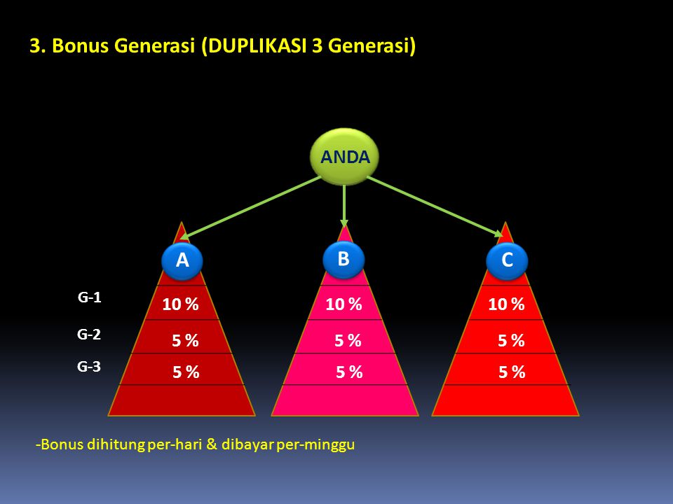 3. Bonus Generasi (DUPLIKASI 3 Generasi) G-1 10 % 5 % G-2 G-3 A 10 % 5 % B 10 % 5 % C -Bonus dihitung per-hari & dibayar per-minggu ANDA ABC
