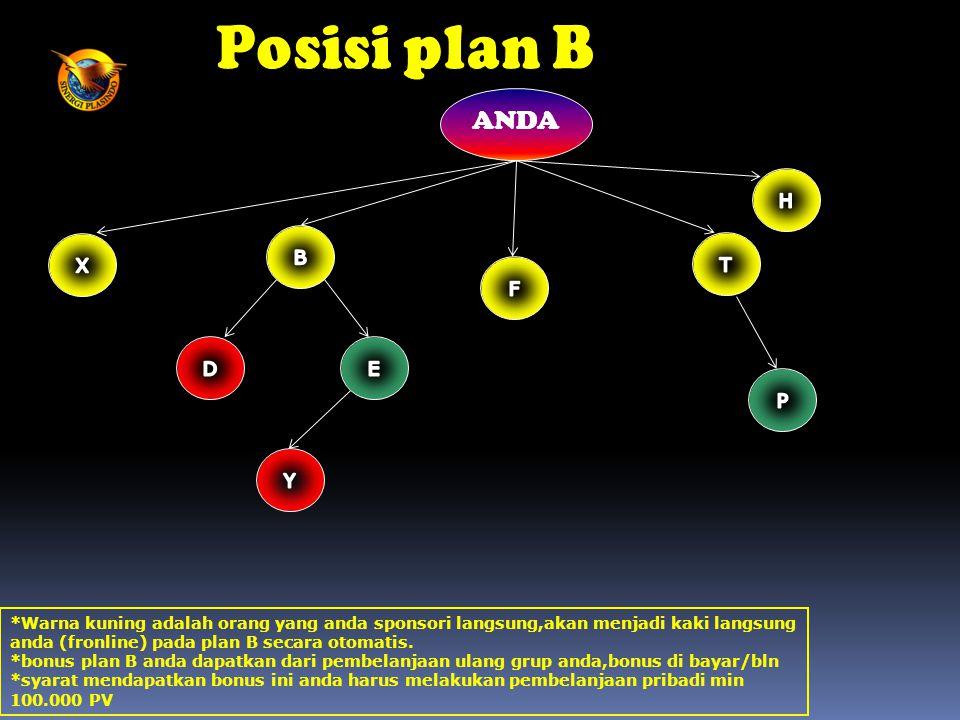 ANDA *Warna kuning adalah orang yang anda sponsori langsung,akan menjadi kaki langsung anda (fronline) pada plan B secara otomatis. *bonus plan B anda