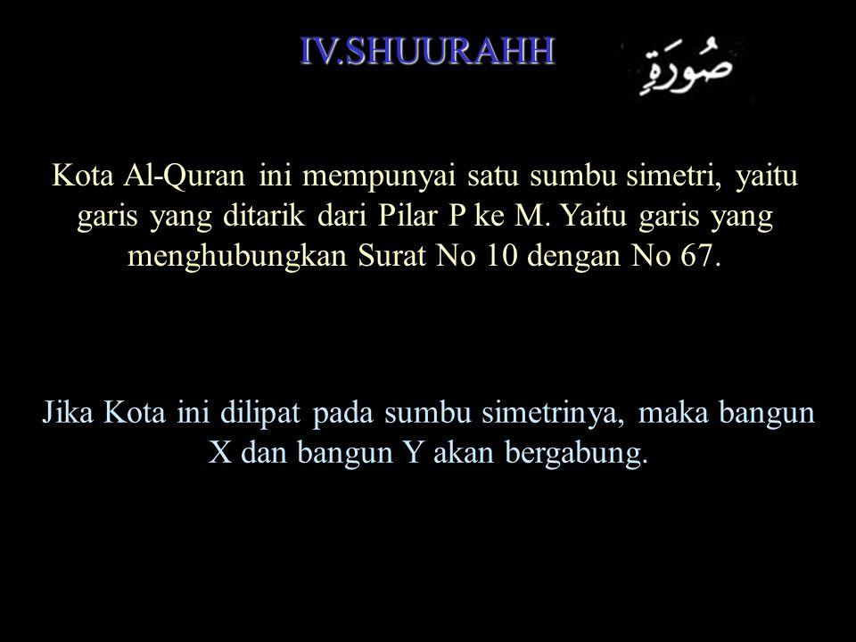 22+22+22+22 + 10+10 + 5 + 1 = 88 + 20 + 6 = 114 surat = 6 x 19 Itu alasan mengapa Al-Quran 114 surat.