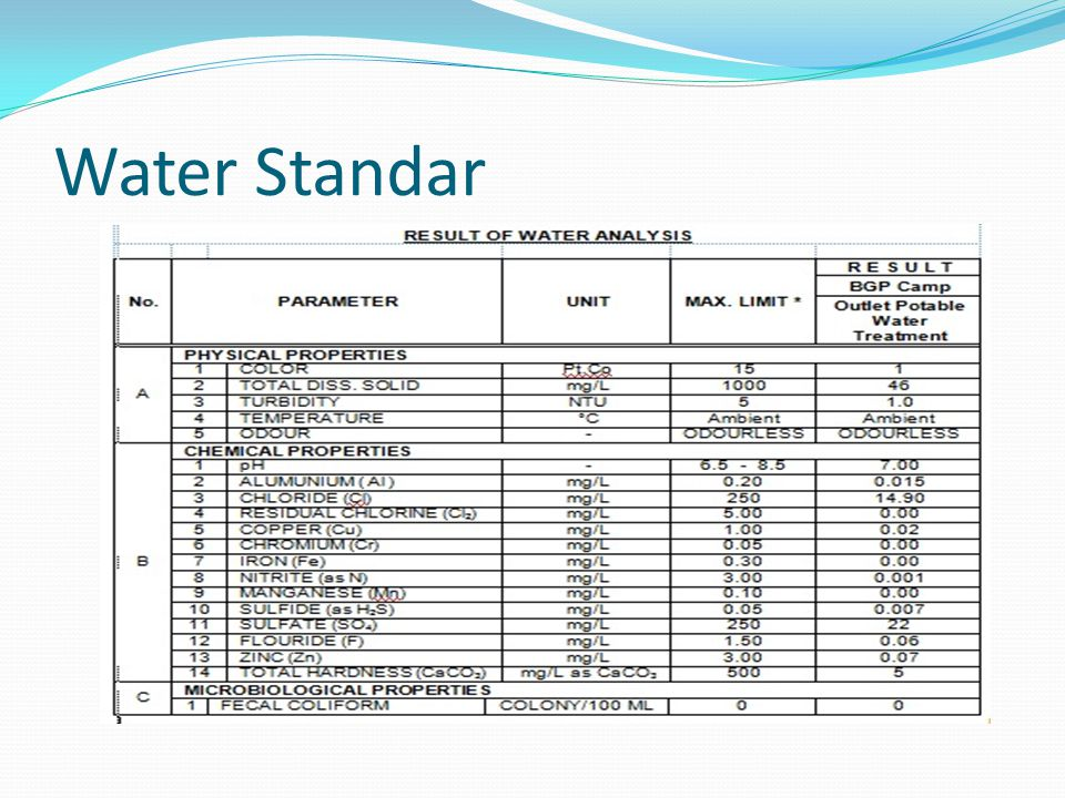 Water Standar