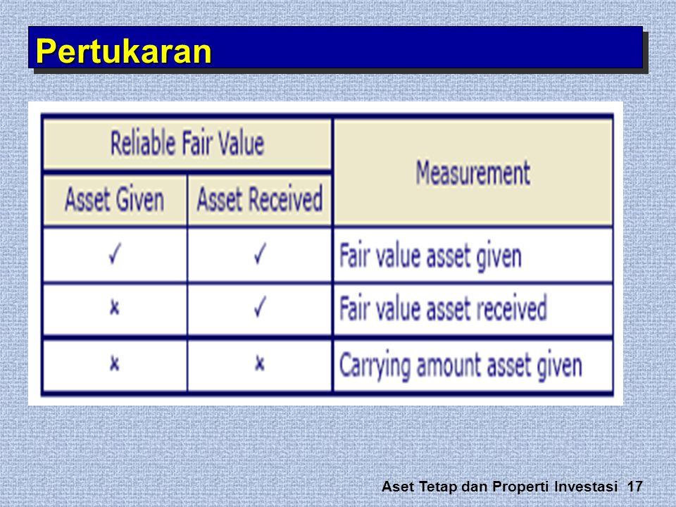 Aset Tetap dan Properti Investasi 17 PertukaranPertukaran