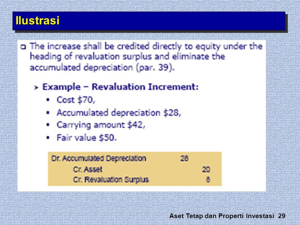 Aset Tetap dan Properti Investasi 29 IlustrasiIlustrasi