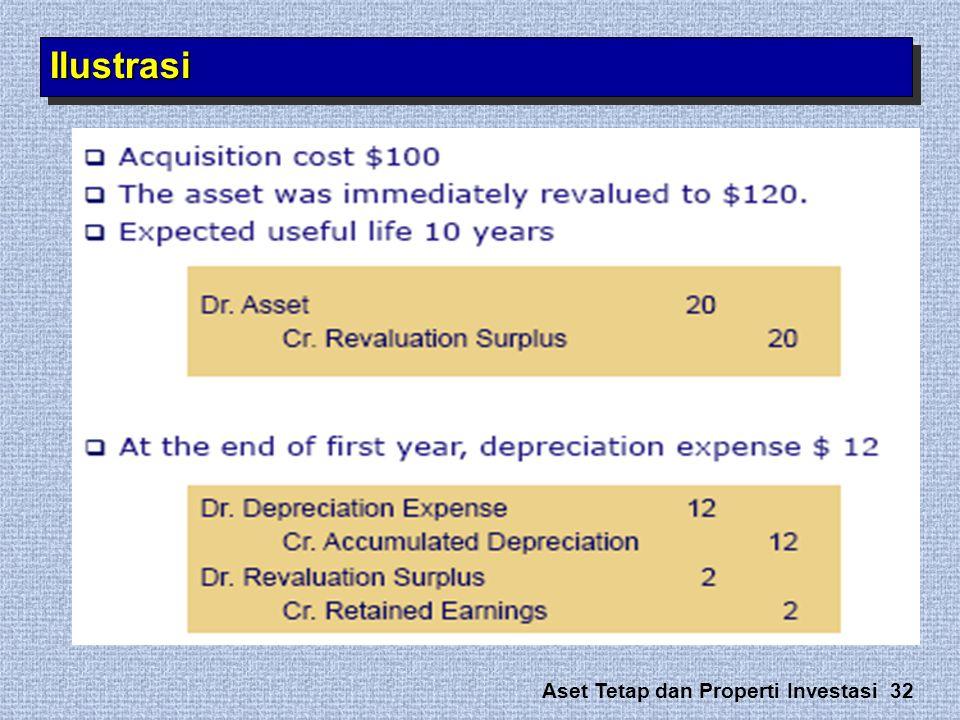 Aset Tetap dan Properti Investasi 32 IlustrasiIlustrasi