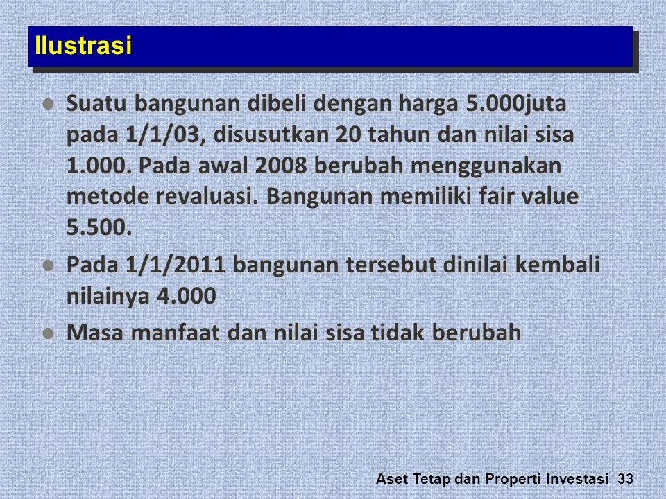 Aset Tetap dan Properti Investasi 33 IlustrasiIlustrasi  Suatu bangunan dibeli dengan harga 5.000juta pada 1/1/03, disusutkan 20 tahun dan nilai sisa