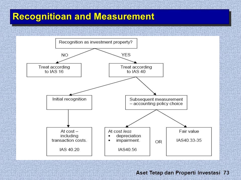 Aset Tetap dan Properti Investasi 73 Recognitioan and Measurement