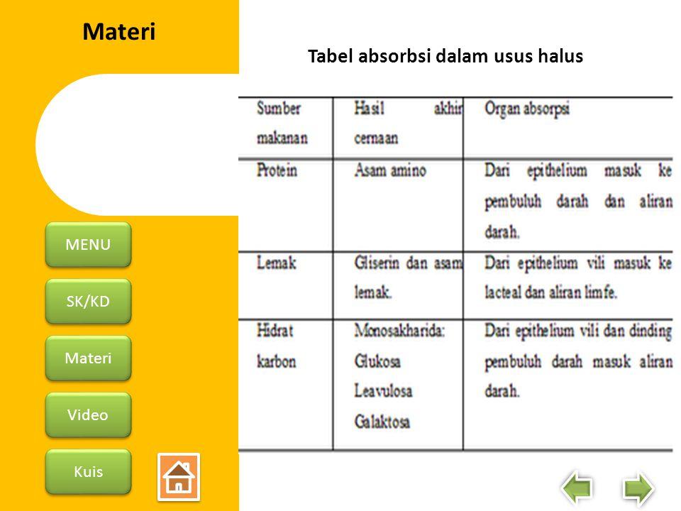 SK/KD Materi Video Kuis MENU Materi Tabel absorbsi dalam usus halus