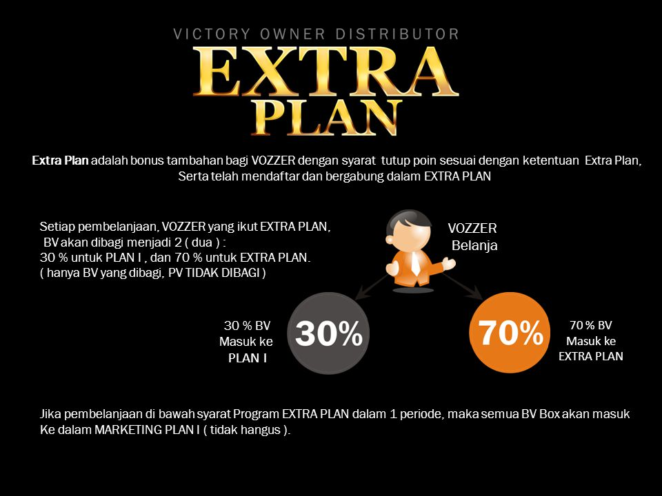 Extra Plan adalah bonus tambahan bagi VOZZER dengan syarat tutup poin sesuai dengan ketentuan Extra Plan, Serta telah mendaftar dan bergabung dalam EX