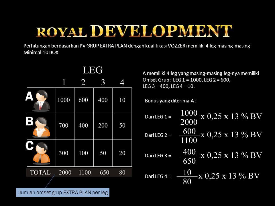 Perhitungan berdasarkan PV GRUP EXTRA PLAN dengan kualifikasi VOZZER memiliki 4 leg masing-masing Minimal 10 BOX A memiliki 4 leg yang masing-masing l