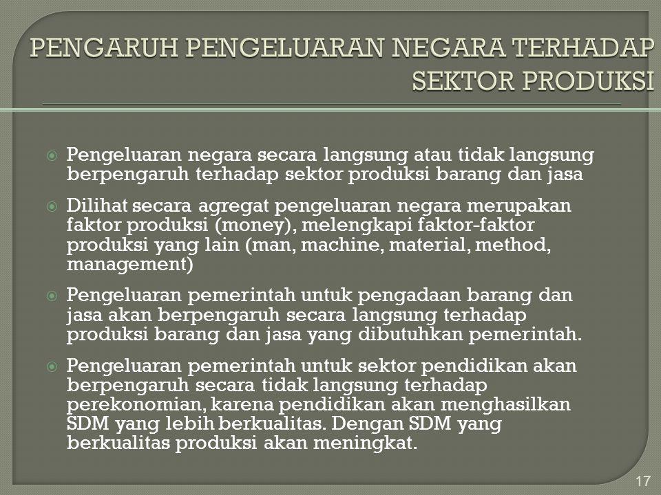  Pengeluaran negara secara langsung atau tidak langsung berpengaruh terhadap sektor produksi barang dan jasa  Dilihat secara agregat pengeluaran neg