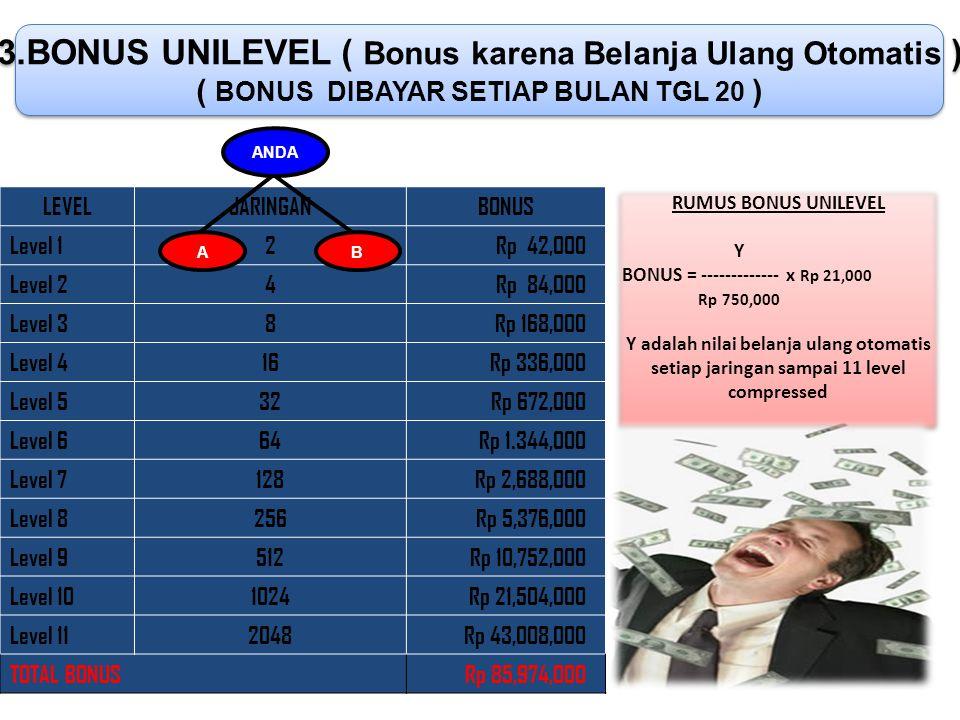 - 1 JT - Rp 150.000 Rp 300.000 1 JT Rp 850.000 Rp 700.000 1 JT 04 Produk Cash Bonus s/d 30030201Tanggal Contoh tabel automaintain BELANJA ULANG OTOMATIS (AUTO MAINTAIN) Diambil dari setiap bonus bonus harian member sebesar 30 % maksimal Rp 750,000 per unit setiap bulan  Bonus Sponsor  Bonus Leadership  Bonus Sponsor  Bonus Leadership 30 % 70 % Ditransfer cash (70%) Belanja Produk ( 30%) * Produk belanja ulang otomatis dapat diambil member bulan berikutnya setiap tgl 5 s/d 18 * Member yang telah menyelesaikan belanja ulang Rp.