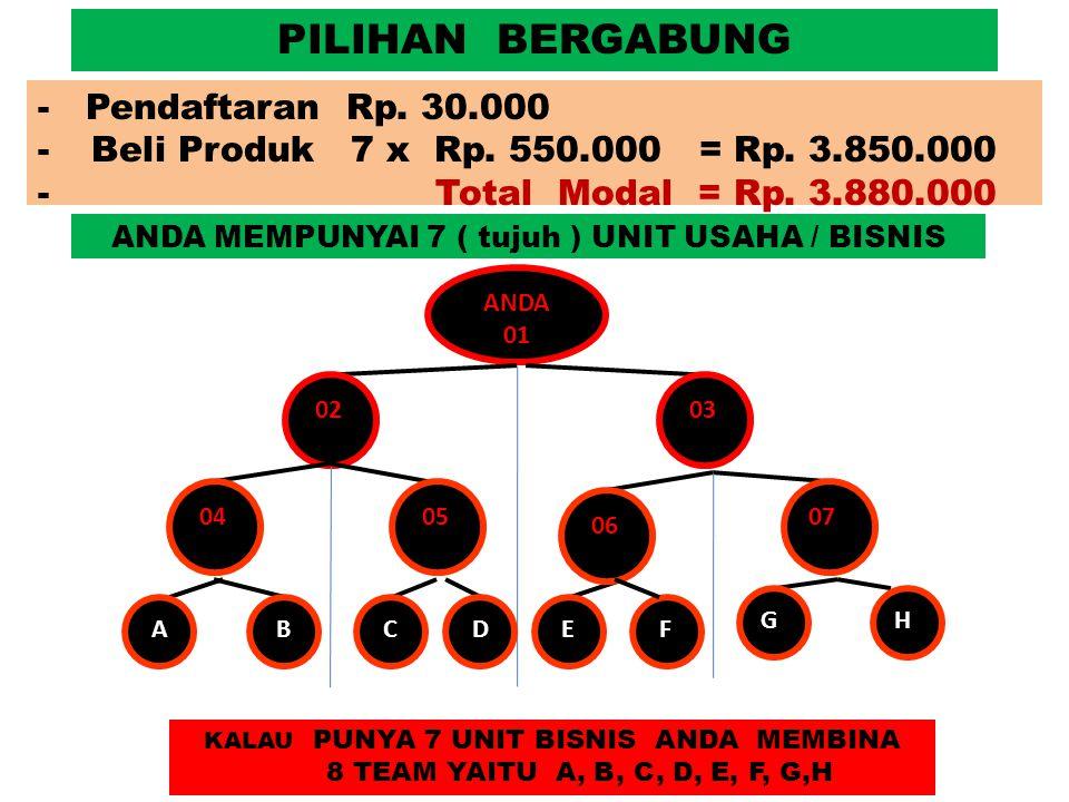 PELUANG BONUS & MODAL BERGABUNG DENGAN TIGA UNIT USAHA ANDA 01 02 03 A B CD 1.MEMBELI TIGA PAKET PRODUK Rp 1,650.000 2.PENDAFTARAN Rp 30,000 3.MENGAJAK DAN MEMBINA EMPAT TEAM YAITU TEAM A, B, C, & TEAM D JENIS BONUSPELUANGPEMBAYARAN BONUS SPONSOR Rp 100,000 / UnitHarian BONUS LEADERSHIP Rp 2,550,000 / Hari Rp 61 Juta / Bulan Harian BONUS UNILEVEL Rp 258 Juta / BulanBulanan TOTAL BONUSRp 319 Juta / BulanMinimal