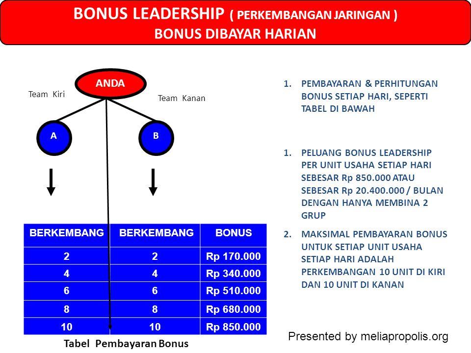 BONUS LEADERSHIP ( PERKEMBANGAN JARINGAN ) BONUS DIBAYAR HARIAN BERKEMBANG BONUS 22Rp 170.000 44Rp 340.000 66Rp 510.000 88Rp 680.000 10 Rp 850.000 1.PEMBAYARAN & PERHITUNGAN BONUS SETIAP HARI, SEPERTI TABEL DI BAWAH ANDA AB Team Kiri Team Kanan 1.PELUANG BONUS LEADERSHIP PER UNIT USAHA SETIAP HARI SEBESAR Rp 850.000 ATAU SEBESAR Rp 20.400.000 / BULAN DENGAN HANYA MEMBINA 2 GRUP 2.MAKSIMAL PEMBAYARAN BONUS UNTUK SETIAP UNIT USAHA SETIAP HARI ADALAH PERKEMBANGAN 10 UNIT DI KIRI DAN 10 UNIT DI KANAN Tabel Pembayaran Bonus Presented by meliapropolis.org