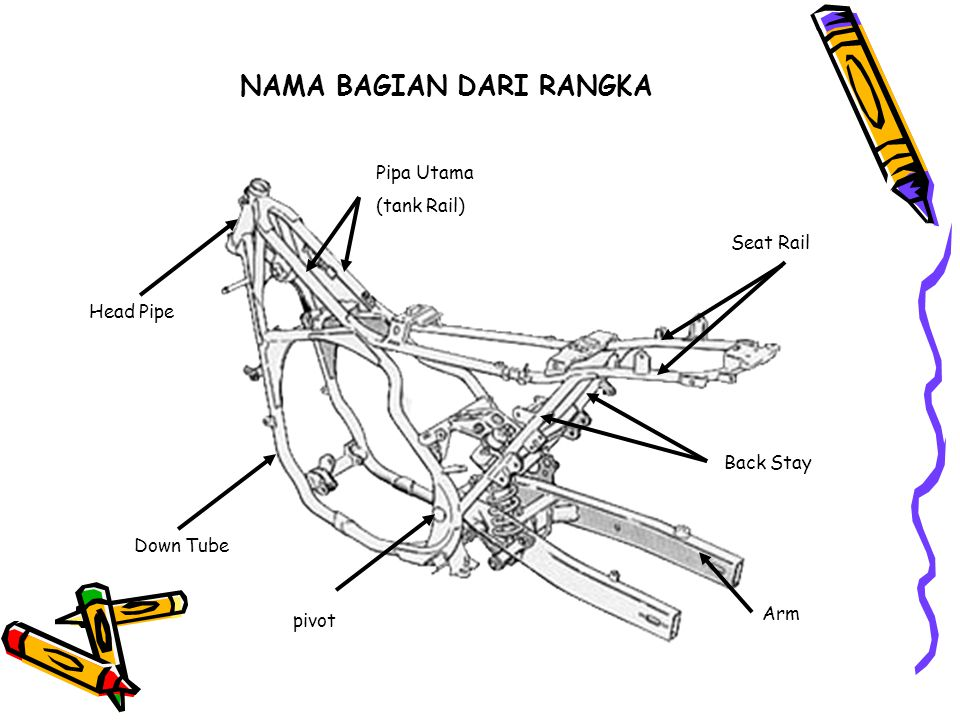 NAMA BAGIAN DARI RANGKA Head Pipe Seat Rail pivot Down Tube Pipa Utama (tank Rail) Back Stay Arm