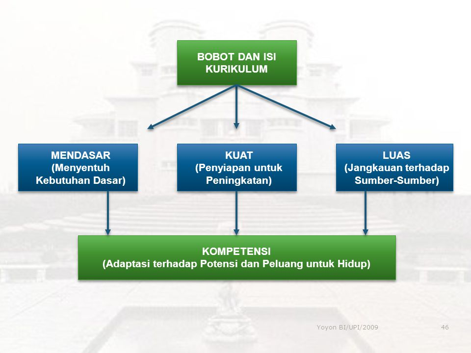 MENDASAR (Menyentuh Kebutuhan Dasar) MENDASAR (Menyentuh Kebutuhan Dasar) KUAT (Penyiapan untuk Peningkatan) KUAT (Penyiapan untuk Peningkatan) LUAS (