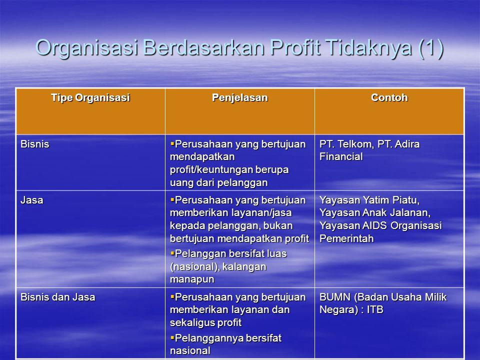 Organisasi Berdasarkan Profit Tidaknya (1) Tipe Organisasi PenjelasanContoh Bisnis  Perusahaan yang bertujuan mendapatkan profit/keuntungan berupa ua