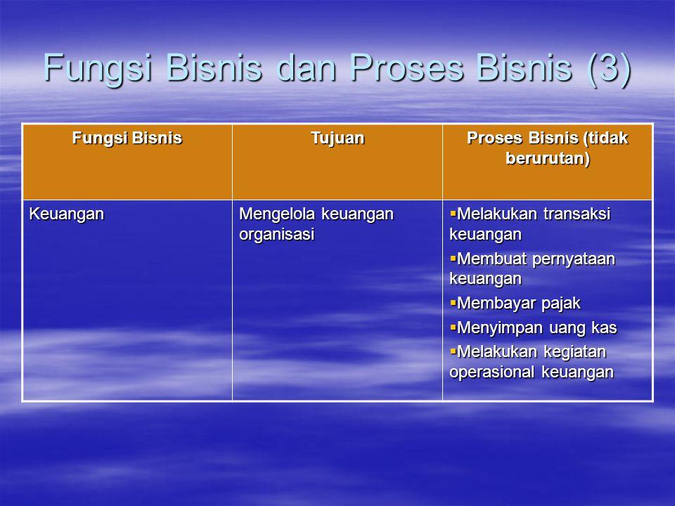 Fungsi Bisnis dan Proses Bisnis (3) Fungsi Bisnis Tujuan Proses Bisnis (tidak berurutan) Keuangan Mengelola keuangan organisasi  Melakukan transaksi