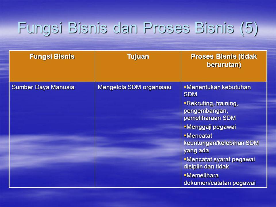 Fungsi Bisnis dan Proses Bisnis (5) Fungsi Bisnis Tujuan Proses Bisnis (tidak berurutan) Sumber Daya Manusia Mengelola SDM organisasi  Menentukan keb