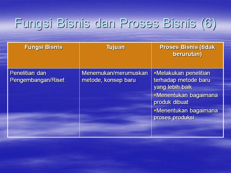 Fungsi Bisnis dan Proses Bisnis (6) Fungsi Bisnis Tujuan Proses Bisnis (tidak berurutan) Penelitian dan Pengembangan/Riset Menemukan/merumuskan metode