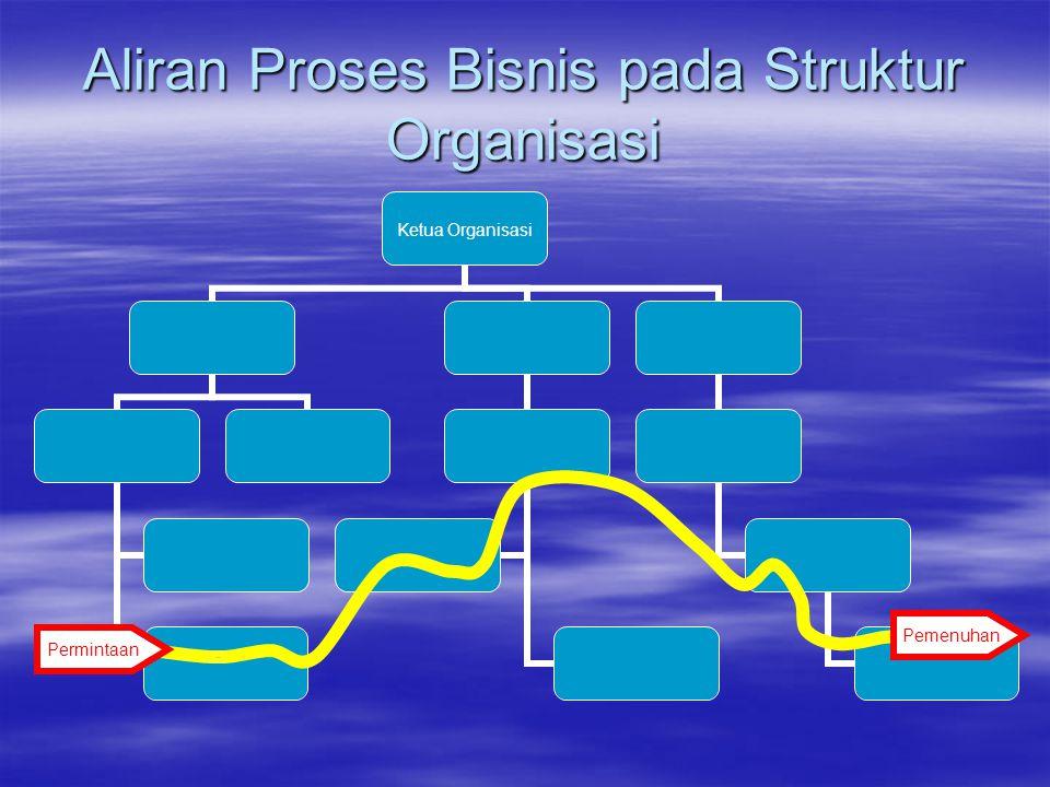 Aliran Proses Bisnis pada Struktur Organisasi Permintaan Pemenuhan