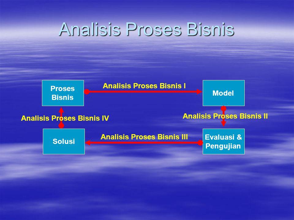 Analisis Proses Bisnis Proses Bisnis Model Analisis Proses Bisnis I Evaluasi & Pengujian Solusi Analisis Proses Bisnis III Analisis Proses Bisnis II A