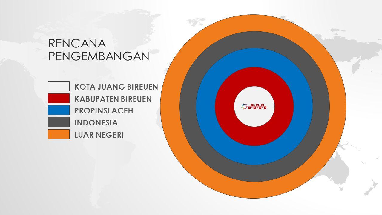 KOTA JUANG BIREUEN KABUPATEN BIREUEN PROPINSI ACEH INDONESIA LUAR NEGERI RENCANA PENGEMBANGAN