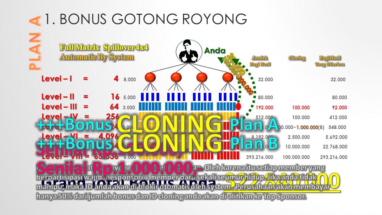 1. BONUS GOTONG ROYONG Level – I = 4 Level – I = 4 8.000 32.000 32.000 Level – II = 16 Level – II = 16 5.000 80.000 80.000 Level – III = 64 Level – II