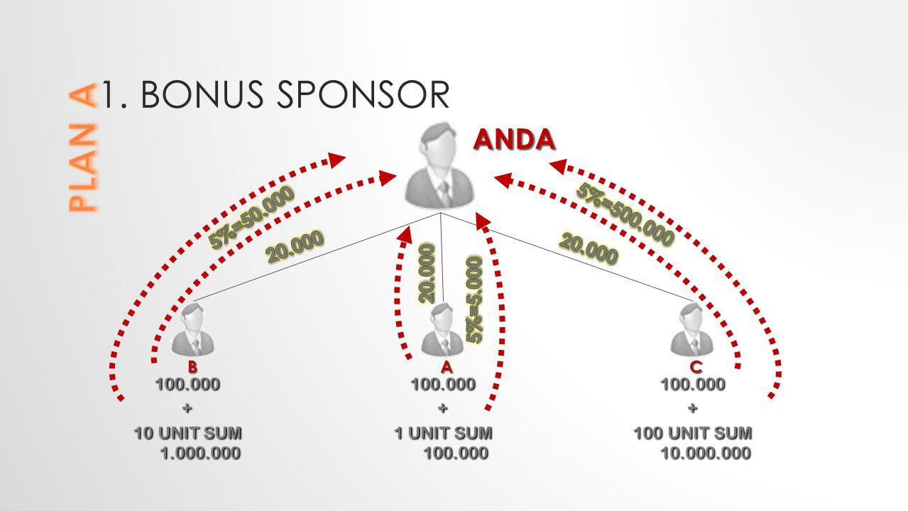1. BONUS SPONSOR 100.000 + 10 UNIT SUM 1.000.000 ANDA 100.000 + 1 UNIT SUM 100.000 100.000 + 100 UNIT SUM 10.000.000 BAC