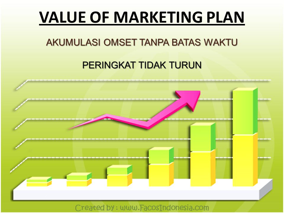 VALUE OF MARKETING PLAN AKUMULASI OMSET TANPA BATAS WAKTU PERINGKAT TIDAK TURUN Created by : www.FacosIndonesia.com