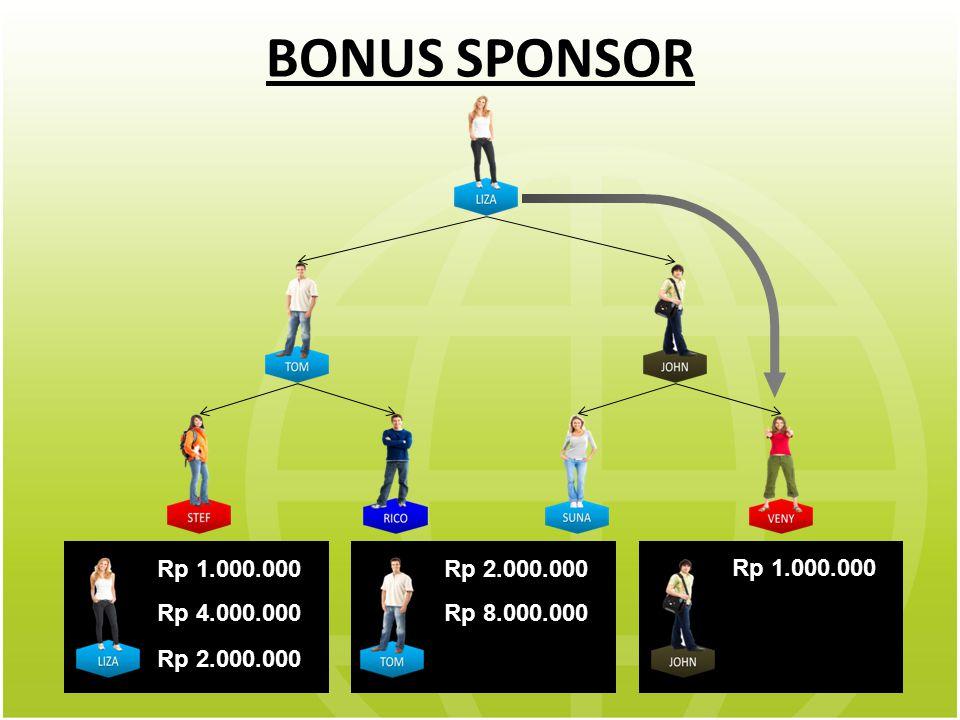 BONUS SPONSOR Rp 1.000.000 Rp 4.000.000 Rp 2.000.000 Rp 8.000.000 Rp 1.000.000