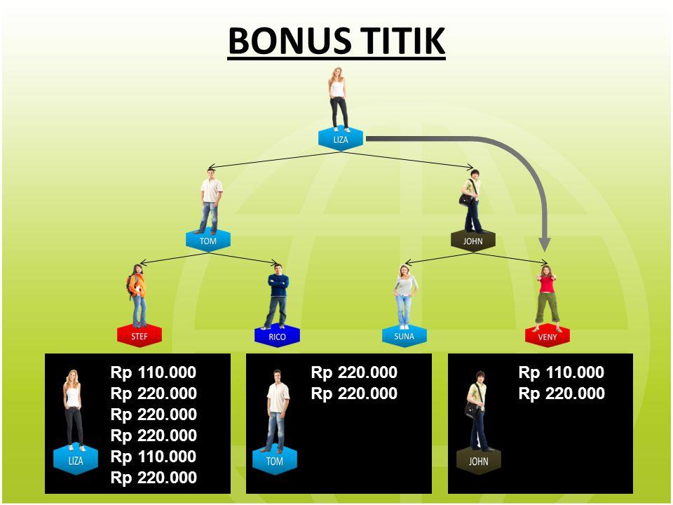 BONUS TITIK Rp 110.000 Rp 220.000 Rp 110.000 Rp 220.000 Rp 110.000 Rp 220.000