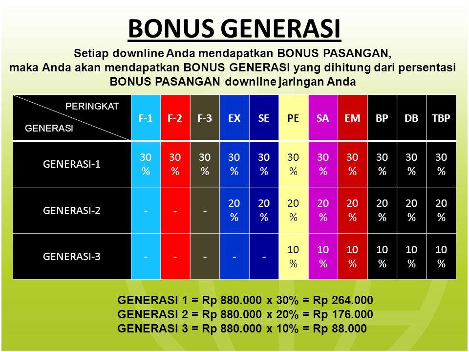 BONUS GENERASI Setiap downline Anda mendapatkan BONUS PASANGAN, maka Anda akan mendapatkan BONUS GENERASI yang dihitung dari persentasi BONUS PASANGAN downline jaringan Anda F-1F-2F-3EXSEPESAEMBPDBTBP GENERASI-1 30 % GENERASI-2--- 20 % GENERASI-3----- 10 % PERINGKAT GENERASI GENERASI 1 = Rp 880.000 x 30% = Rp 264.000 GENERASI 2 = Rp 880.000 x 20% = Rp 176.000 GENERASI 3 = Rp 880.000 x 10% = Rp 88.000